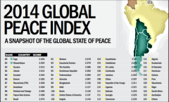 Peace Index World