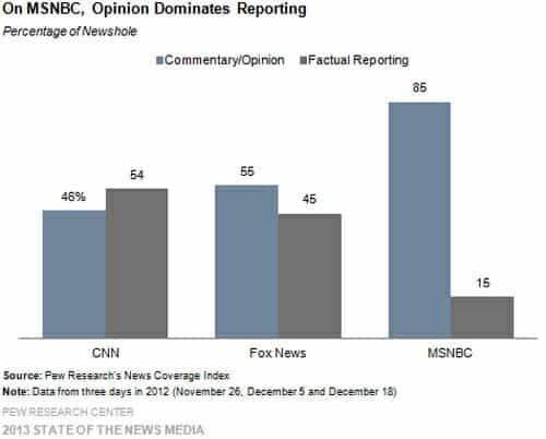 Fox News CNN FAir