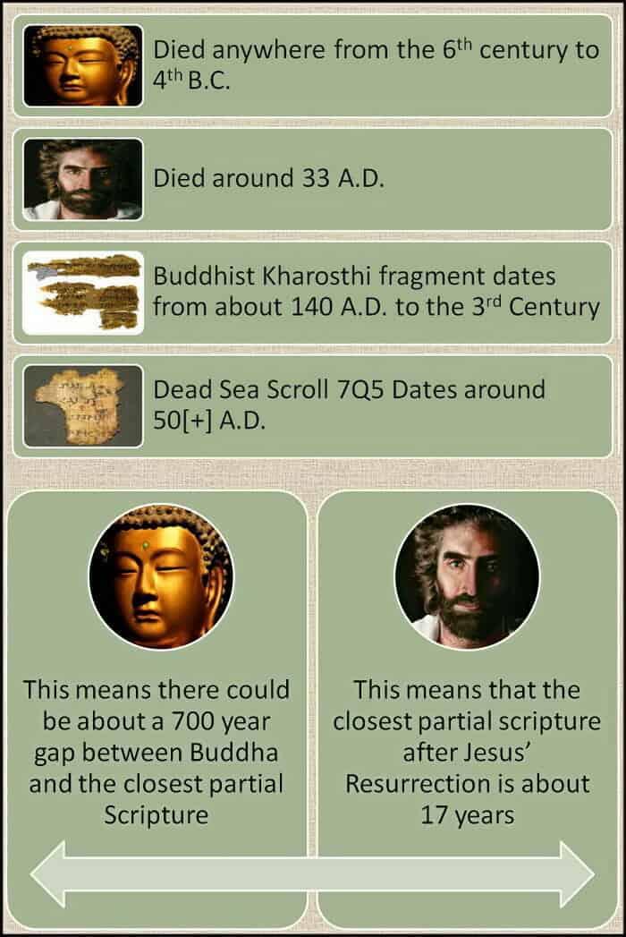 Buddhist Text Compared Final