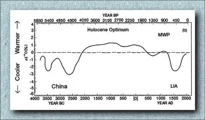 Medieval Graph