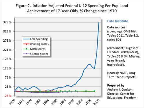Cato Edu Spending 1