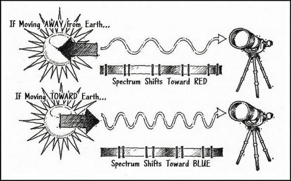 J. Warner Wallace -- Red Light Shift Big-Bang
