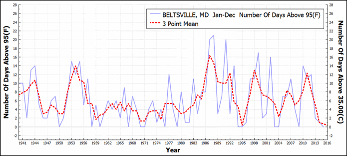 BELTSVILLE_MD_DaysAboveMaximumTemperatureThreshold95F_Jan_Dec_1895_2015-1024x459