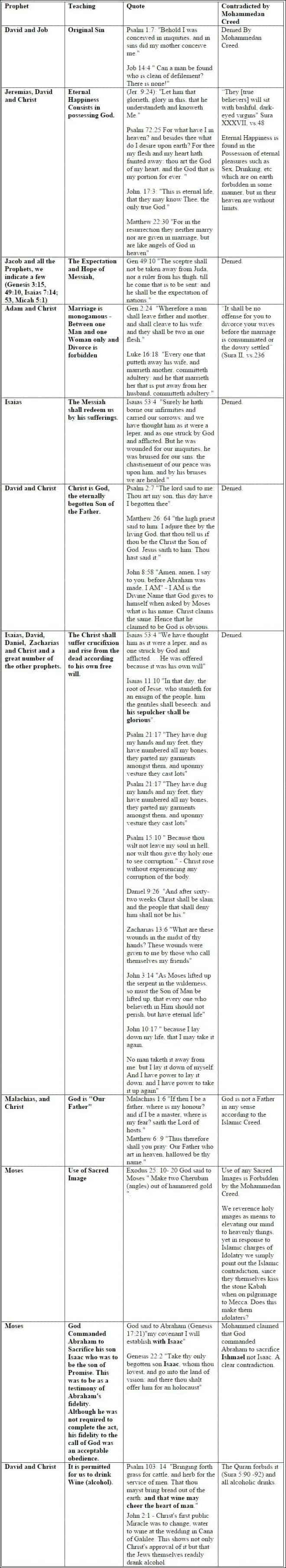 Islam Muslim Muhammad Jesus Christianity Difference BIG